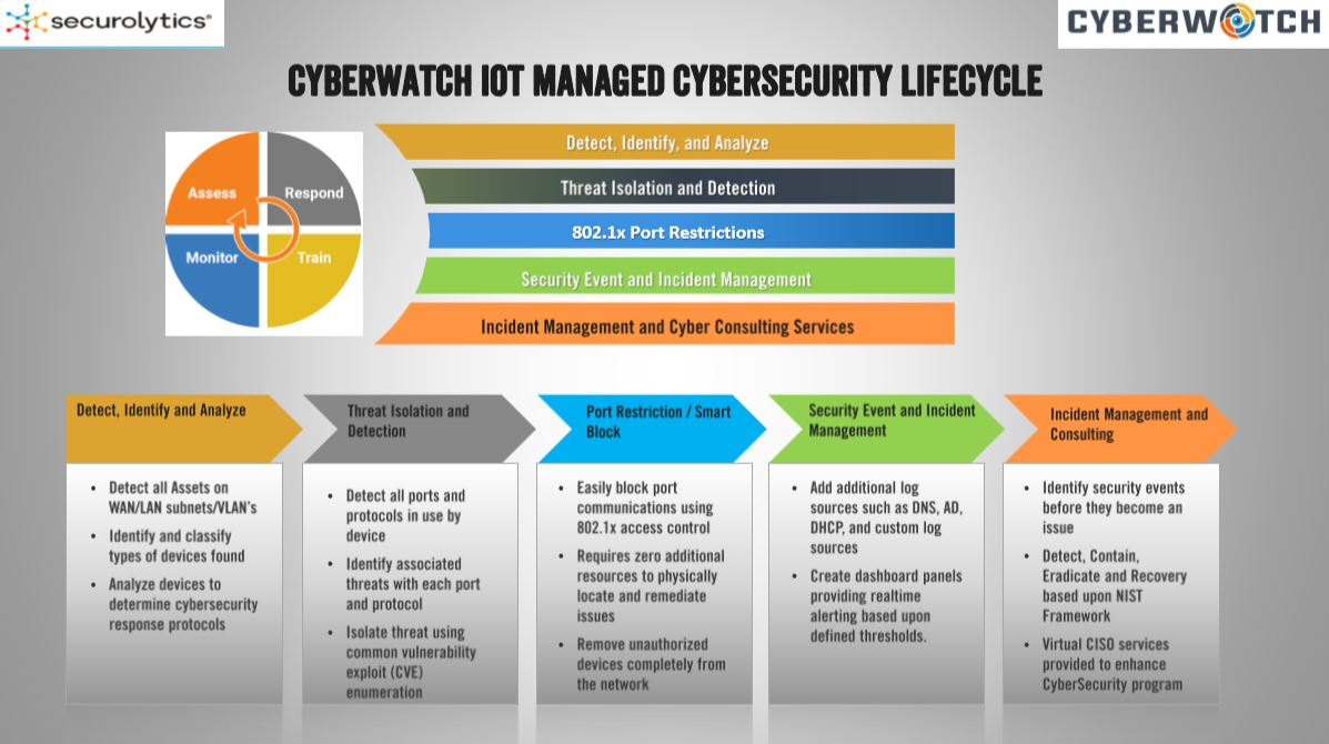 Cyberwatch Securolytics Graph
